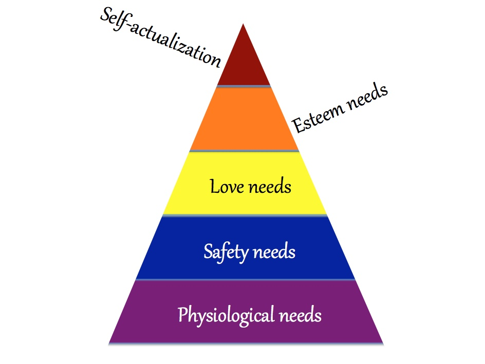 Maslow S Hierarchy Of Needs Impractically Happy